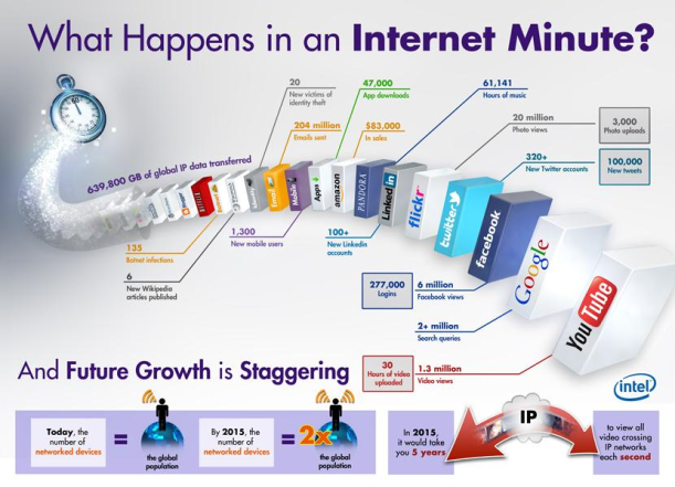 WhatHappensInAnInternetMinute