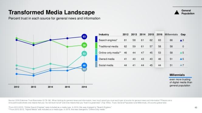 TransformedMediaLandscape