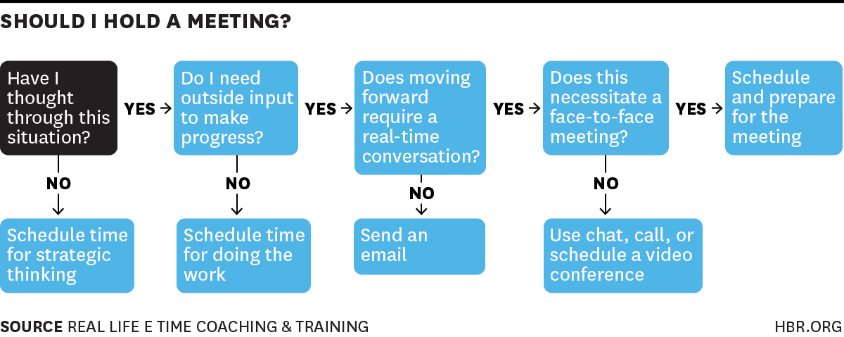 Guidelines For Designing A Decision Support System